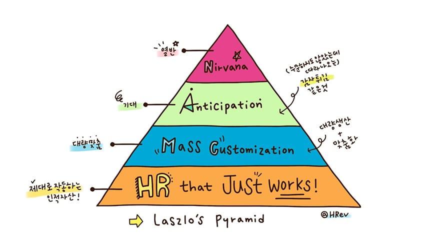 라즐로-복-피라미드